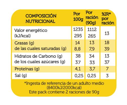 cremaqueso_c_tocinocielo_y_piñones_reina_2x90g_DEFI_tabla_nutricional